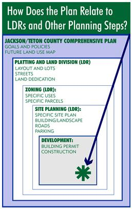 Purpose of a Comprehensive Plan | Teton County, WY